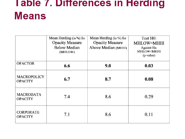 Table 7. Differences in Herding Means