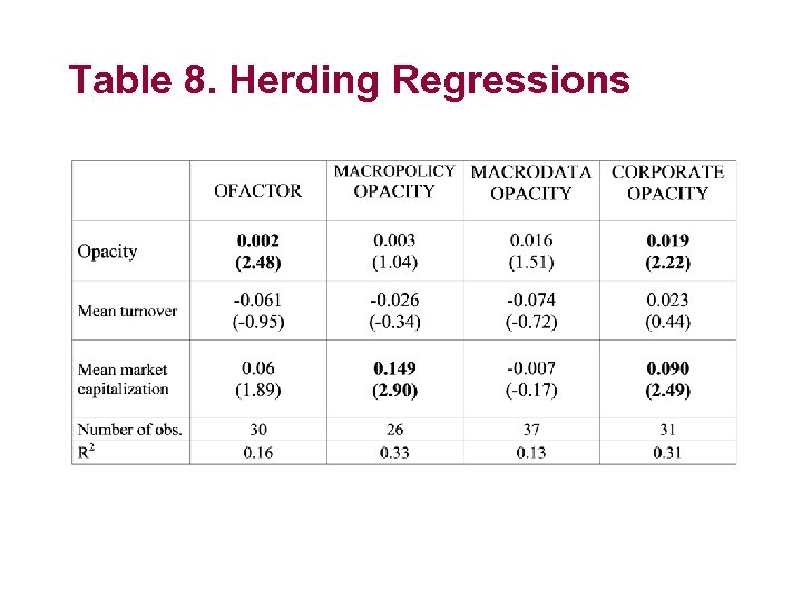Table 8. Herding Regressions