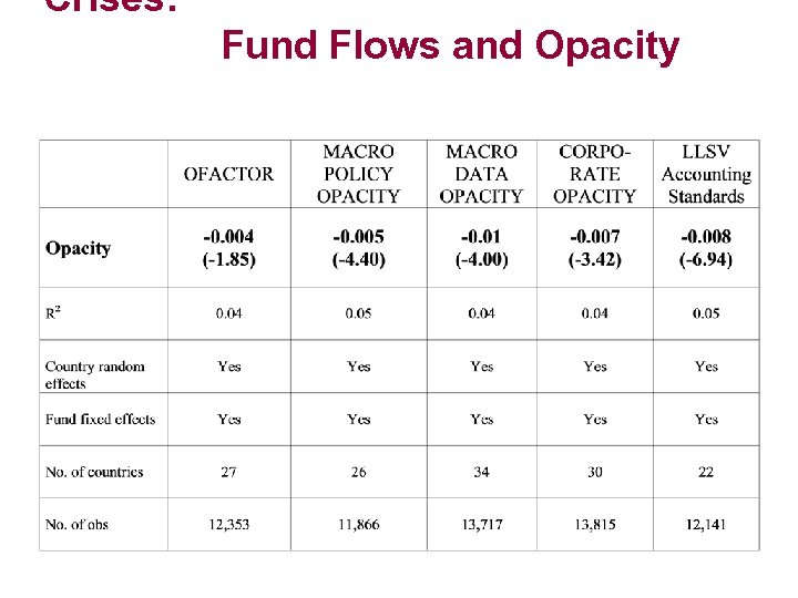 Crises: Fund Flows and Opacity