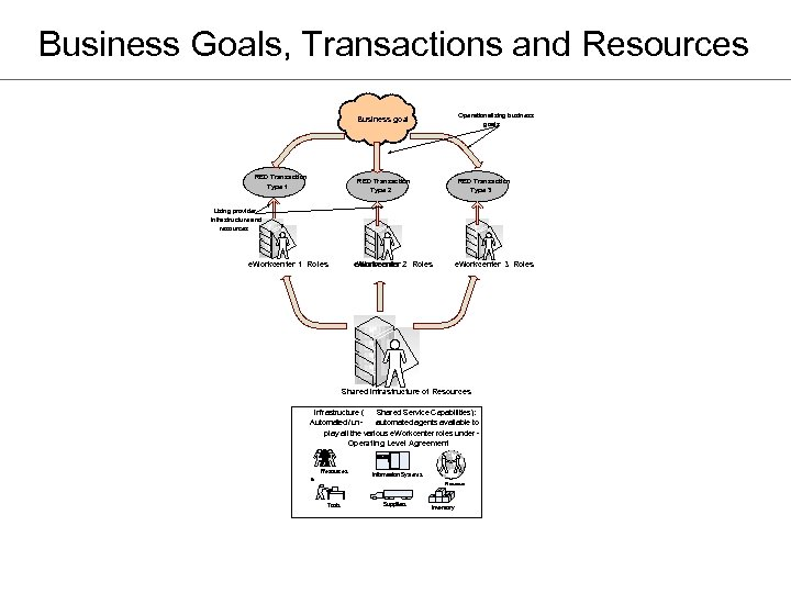 Business Goals, Transactions and Resources Business goal RED Transaction Type 2 RED Transaction Type