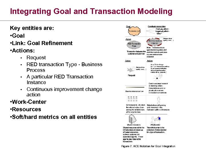 Integrating Goal and Transaction Modeling Key entities are: • Goal • Link: Goal Refinement