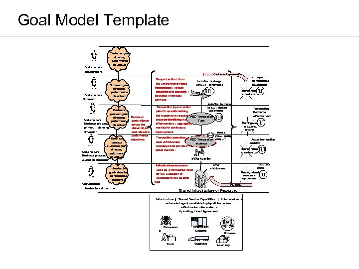 Goal Model Template Stakeholders Environment Stakeholders Business Customer goals directing performance objectives Continuous improvement
