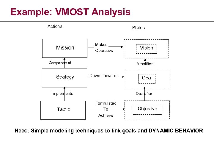 Example: VMOST Analysis Actions Mission States Makes Operative Component of Strategy Amplifies Drives Towards