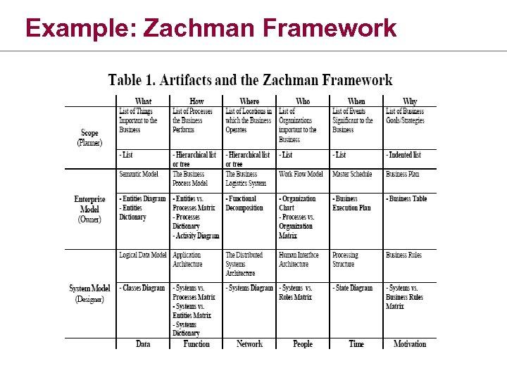 Example: Zachman Framework