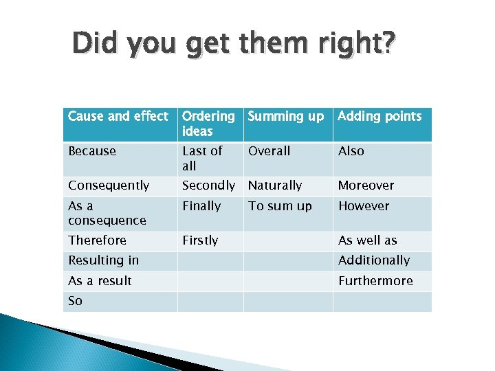 Did you get them right? Cause and effect Ordering ideas Summing up Adding points
