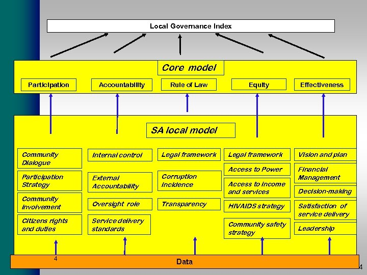 Local Governance Index Core model Participation Accountability Rule of Law Equity Effectiveness SA local