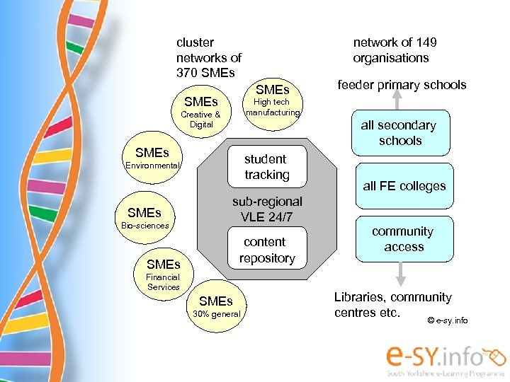 cluster networks of 370 SMEs all secondary schools SMEs student tracking Environmental Bio-sciences feeder