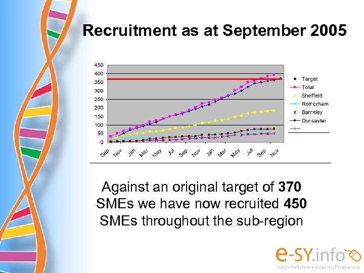 Recruitment as at September 2005 Against an original target of 370 SMEs we have