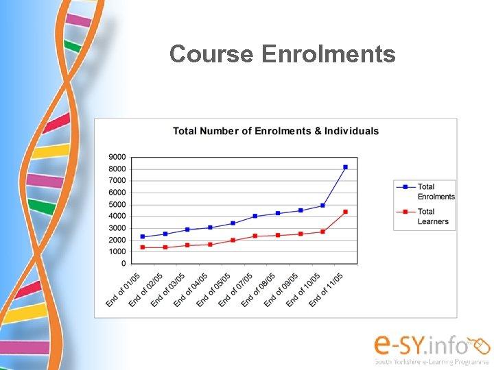 Course Enrolments