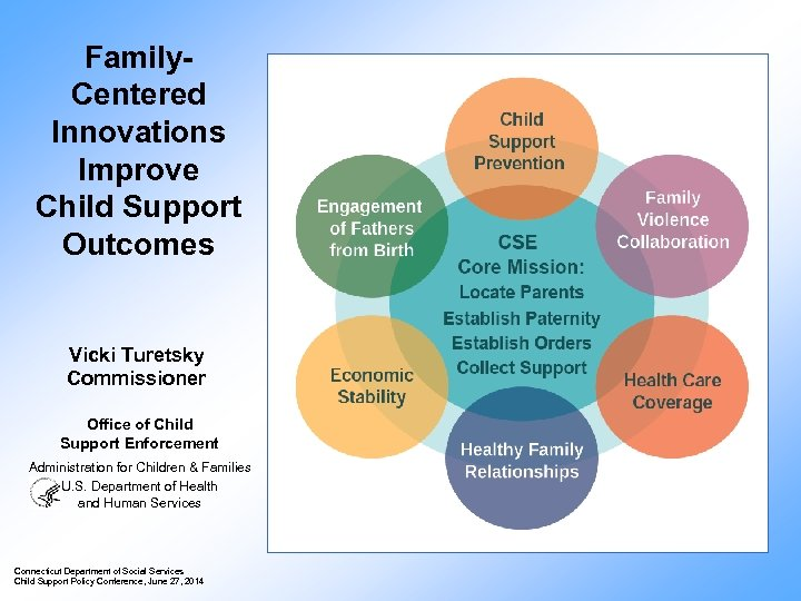 Family. Centered Innovations Improve Child Support Outcomes Vicki Turetsky Commissioner Office of Child Support