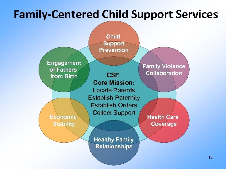 Family-Centered Child Support Services Child Support Prevention Engagement of Fathers from Birth Economic Stability