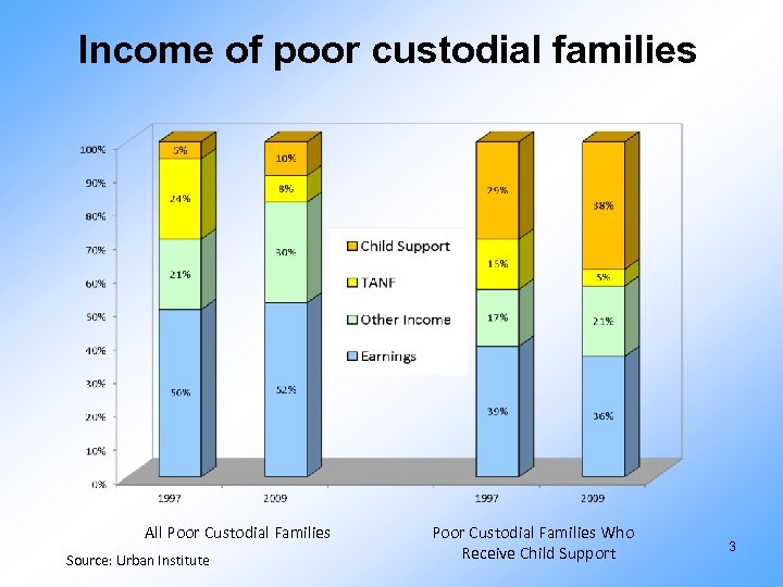 Income of poor custodial families All Poor Custodial Families Source: Urban Institute Poor Custodial