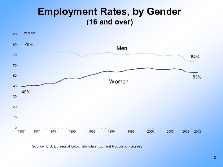 Employment Rates, by Gender (16 and over) 78% Source: U. S. Bureau of Labor