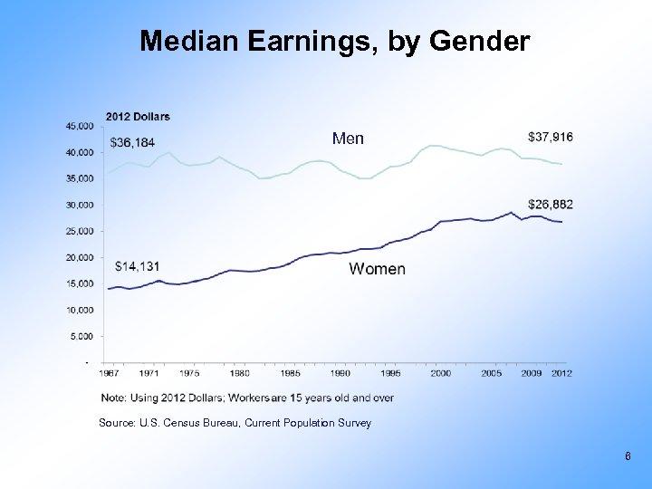Median Earnings, by Gender Men Source: U. S. Census Bureau, Current Population Survey 6