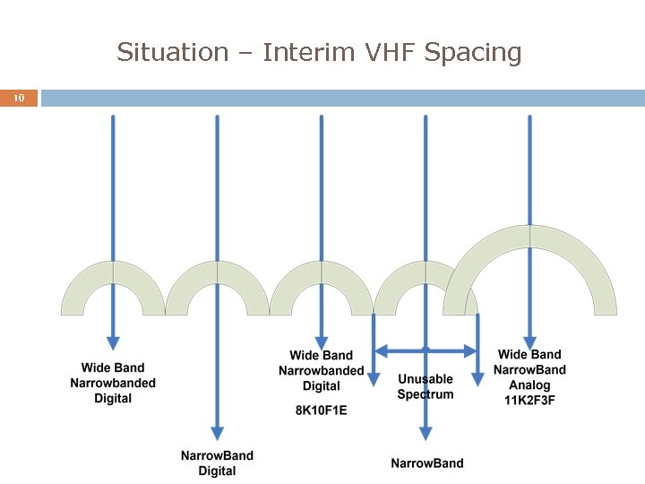 Situation – Interim VHF Spacing 10