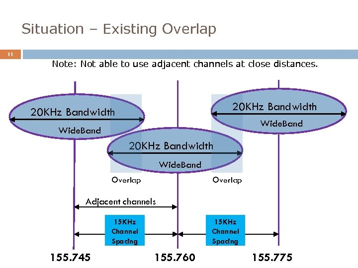 Situation – Existing Overlap 11 Note: Not able to use adjacent channels at close