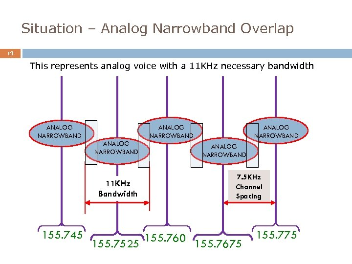 Situation – Analog Narrowband Overlap 13 This represents analog voice with a 11 KHz