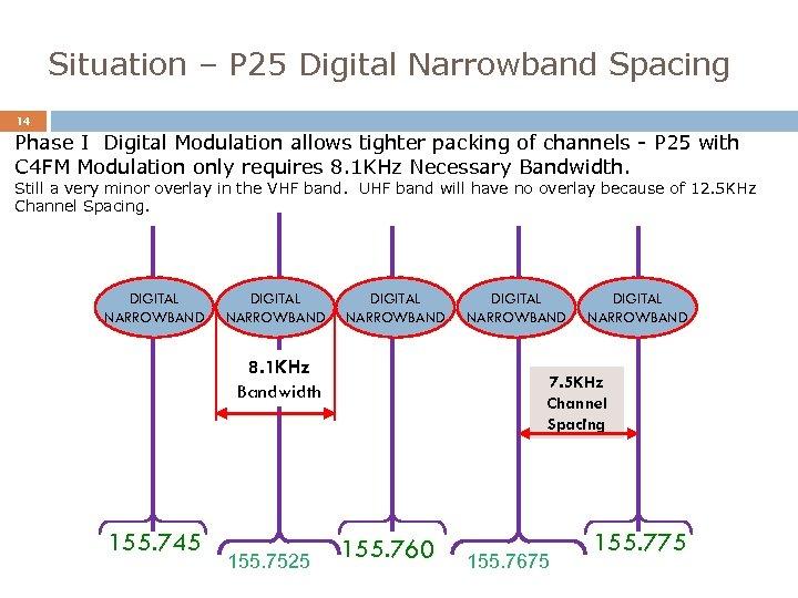Situation – P 25 Digital Narrowband Spacing 14 Phase I Digital Modulation allows tighter