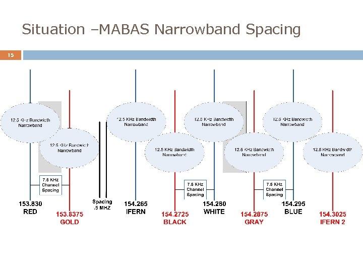 Situation –MABAS Narrowband Spacing 15