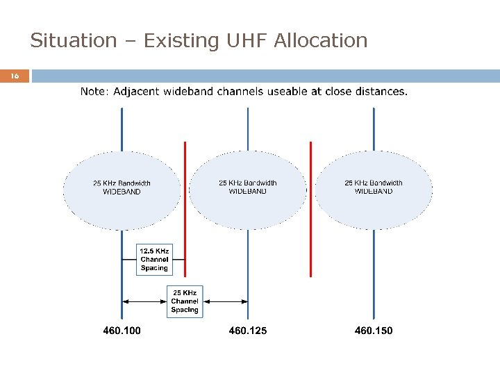 Situation – Existing UHF Allocation 16