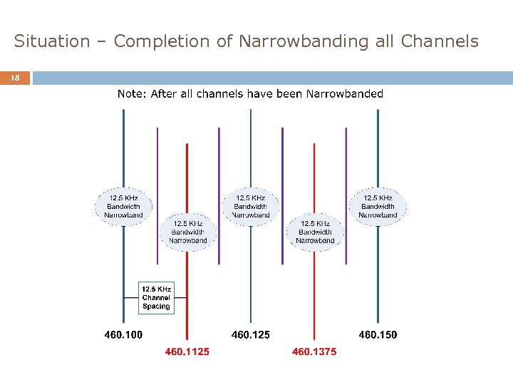 Situation – Completion of Narrowbanding all Channels 18
