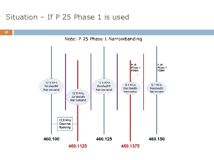 Situation – If P 25 Phase 1 is used 19