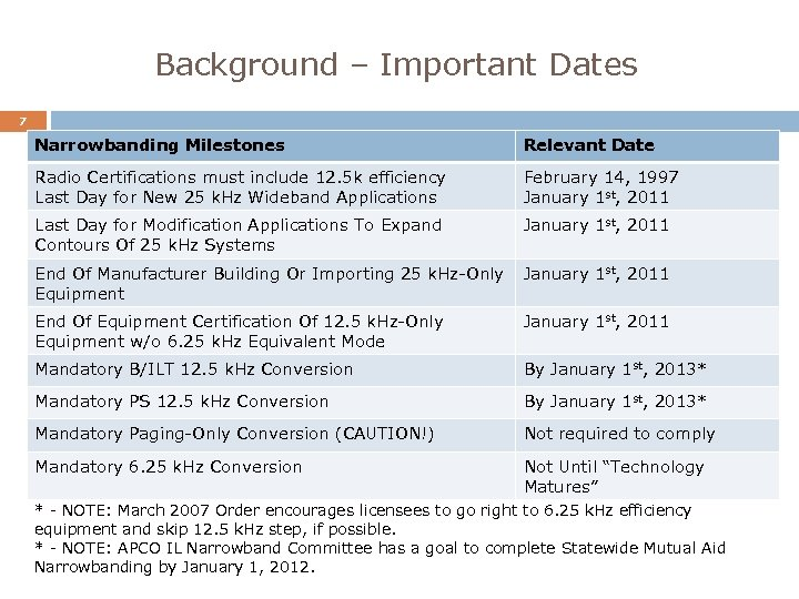 Background – Important Dates 7 Narrowbanding Milestones Relevant Date Radio Certifications must include 12.