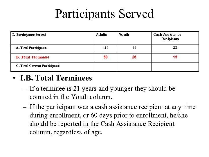 Participants Served I. Participants Served Adults Youth Cash Assistance Recipients A. Total Participants 125