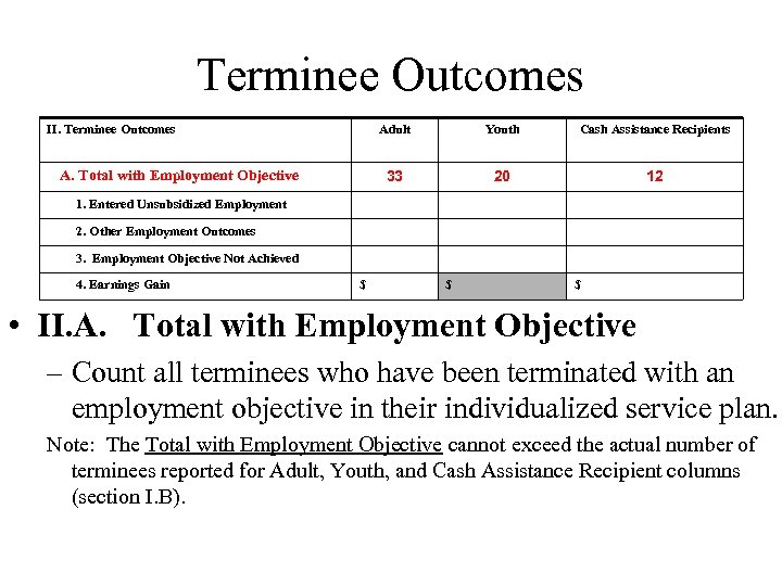 Terminee Outcomes II. Terminee Outcomes Adult Cash Assistance Recipients 33 A. Total with Employment