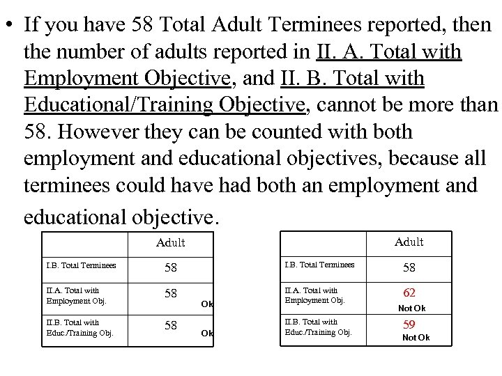 • If you have 58 Total Adult Terminees reported, then the number of
