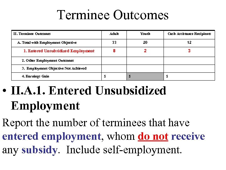 Terminee Outcomes II. Terminee Outcomes Adult 20 12 8 1. Entered Unsubsidized Employment Cash