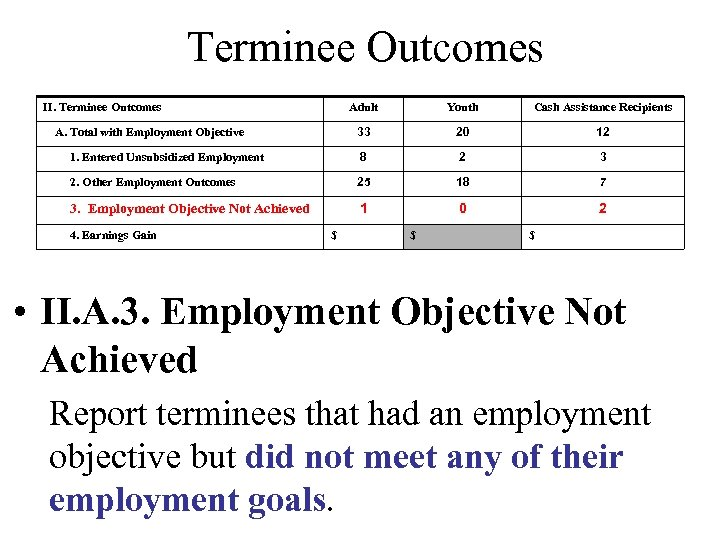 Terminee Outcomes II. Terminee Outcomes Adult Youth Cash Assistance Recipients 33 20 12 1.
