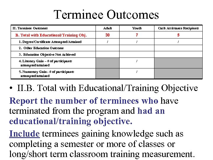 Terminee Outcomes II. Terminee Outcomes Adult Youth Cash Assistance Recipients B. Total with Educational/Training