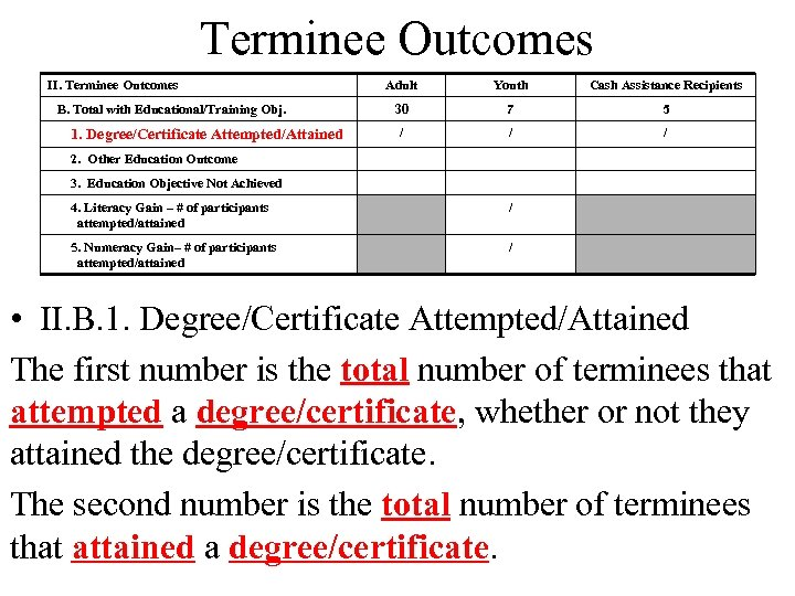 Terminee Outcomes II. Terminee Outcomes B. Total with Educational/Training Obj. 1. Degree/Certificate Attempted/Attained Adult