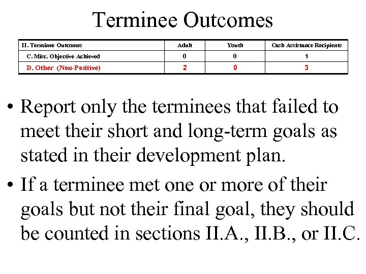 Terminee Outcomes II. Terminee Outcomes Adult Youth Cash Assistance Recipients C. Misc. Objective Achieved