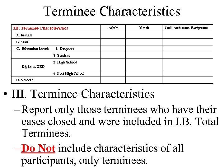 Terminee Characteristics III. Terminee Characteristics Adult Youth Cash Assistance Recipients A. Female B. Male