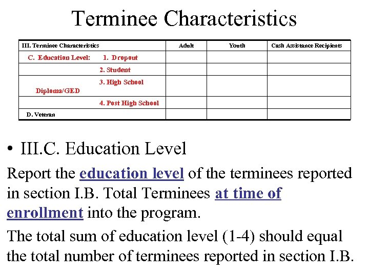 Terminee Characteristics III. Terminee Characteristics C. Education Level: Adult Youth Cash Assistance Recipients 1.
