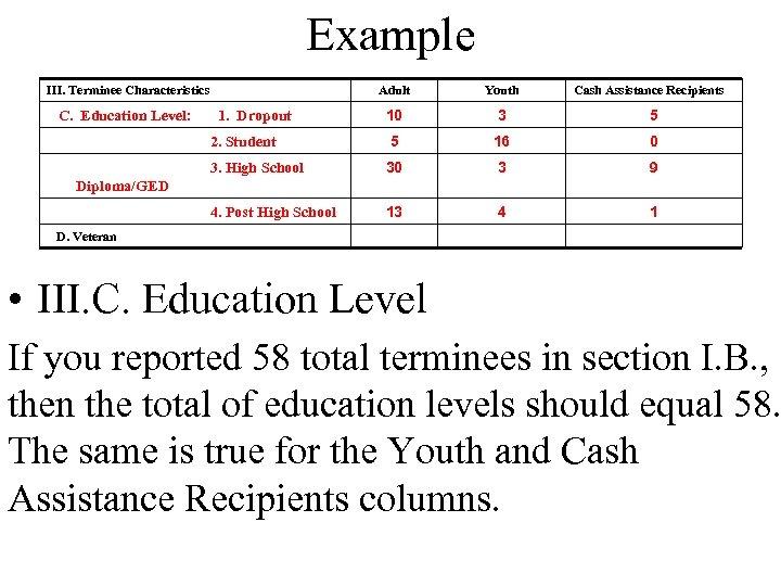 Example III. Terminee Characteristics Youth 10 3 5 2. Student 5 16 0 3.