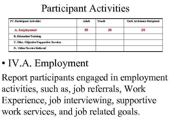 Participant Activities IV. Participant Activities Adult A. Employment 65 Youth Cash Assistance Recipients 26