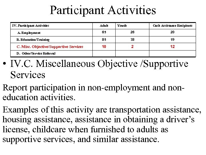 Participant Activities IV. Participant Activities Adult Youth Cash Assistance Recipients A. Employment 65 26