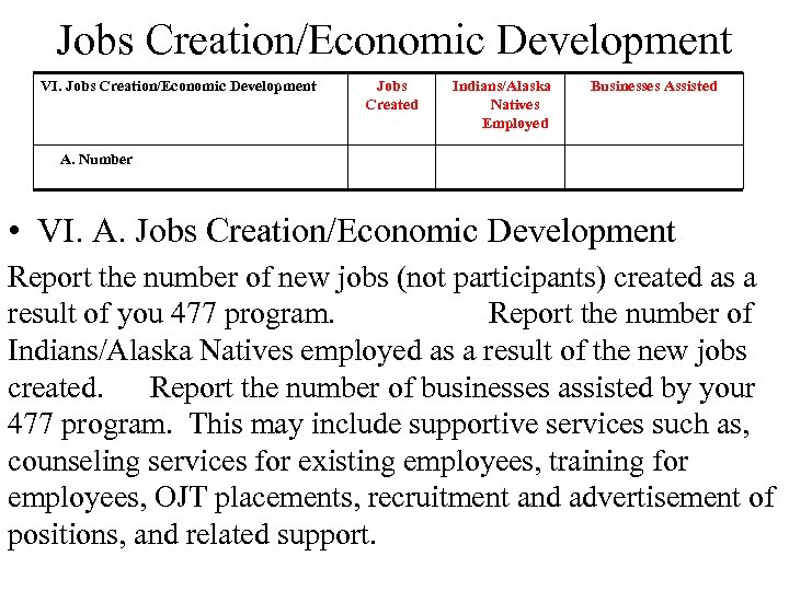 Jobs Creation/Economic Development VI. Jobs Creation/Economic Development Jobs Created Indians/Alaska Natives Employed Businesses Assisted