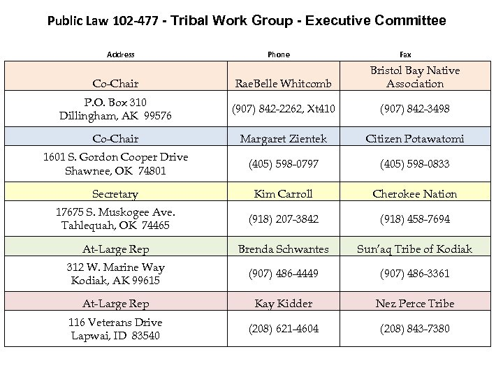 Public Law 102 -477 - Tribal Work Group - Executive Committee Address Phone Fax