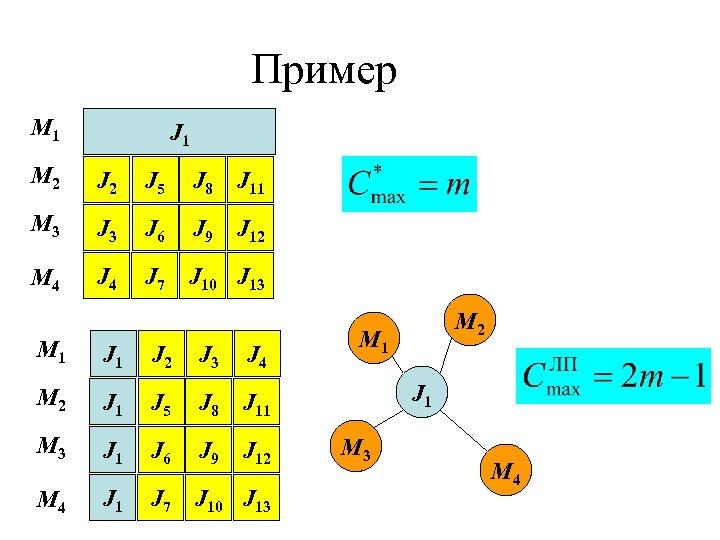 Пример M 1 J 1 M 2 J 5 J 8 J 11 M