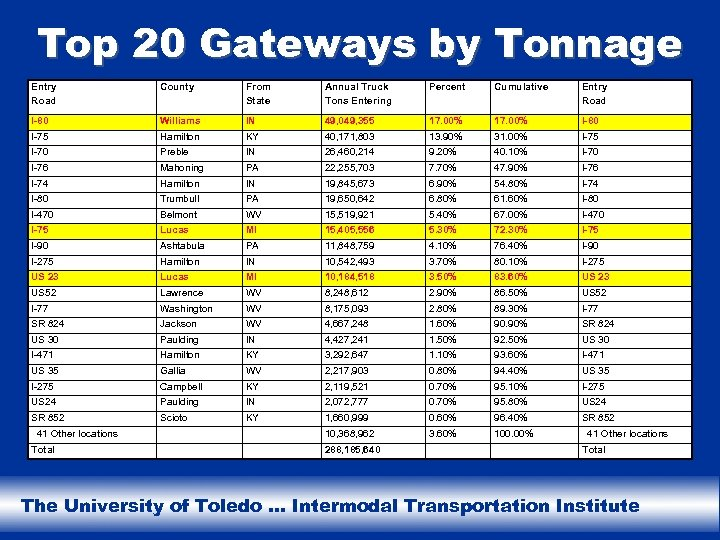 Top 20 Gateways by Tonnage Entry Road County From State Annual Truck Tons Entering