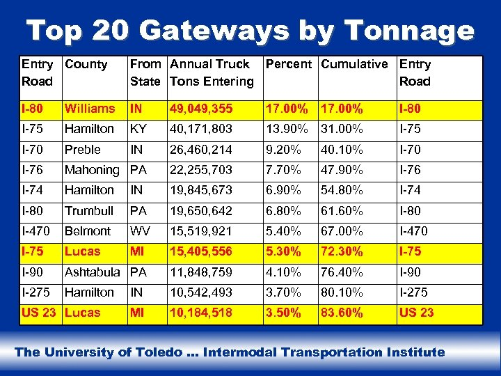 Top 20 Gateways by Tonnage Entry County Road From Annual Truck Percent Cumulative Entry