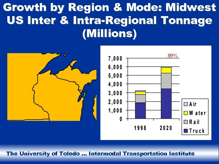 Growth by Region & Mode: Midwest US Inter & Intra-Regional Tonnage (Millions) 89% The