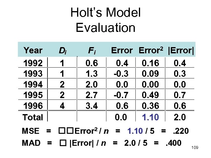 Holt's Model Evaluation Year 1992 1993 1994 1995 1996 Total Di 1 1 2