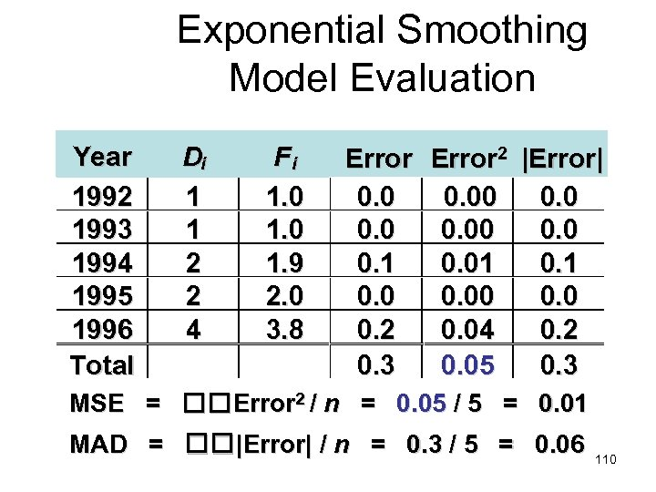 Exponential Smoothing Model Evaluation Year 1992 1993 1994 1995 1996 Total Di 1 1