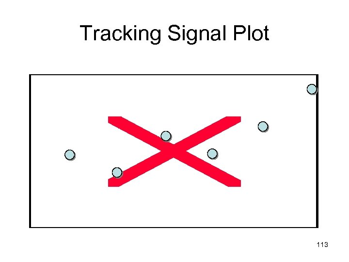 Tracking Signal Plot 113