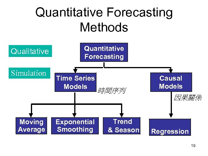 Quantitative Forecasting Methods Qualitative Simulation Moving Average Quantitative Forecasting Time Series Models Exponential Smoothing